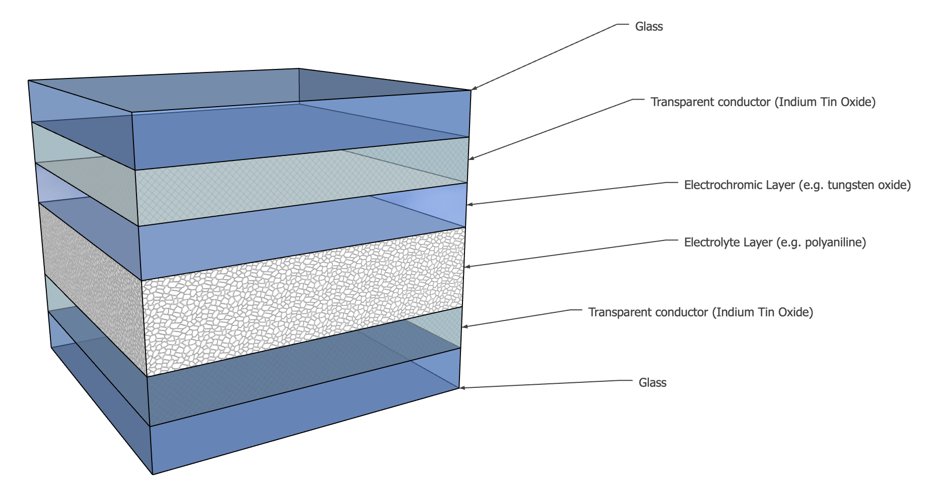 Electrochromic Glass Stacked Layers